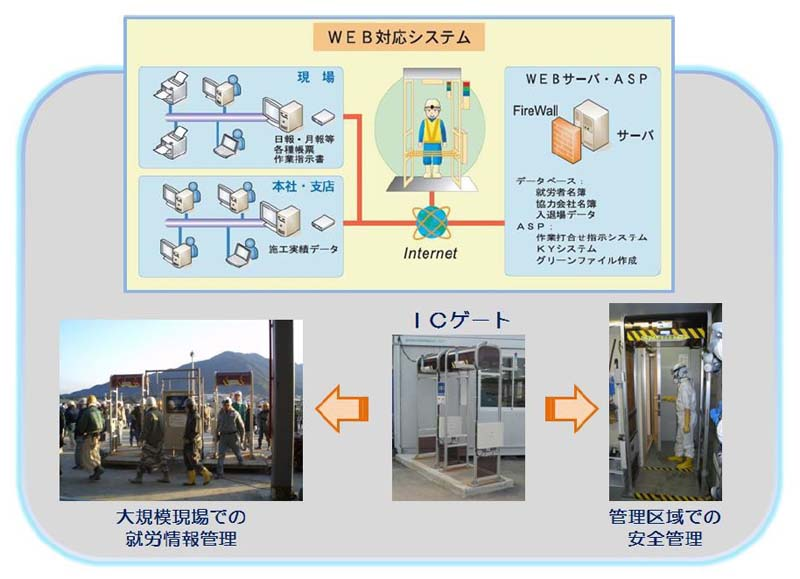 ICタグ入退場管理システムの活用状況 西松建設、戸田建設、ヨコハマシ... 日刊建設工業新聞