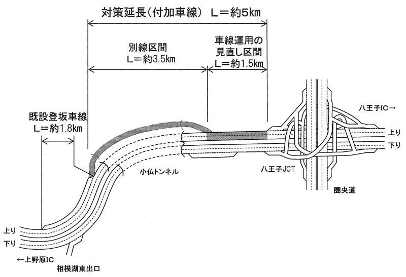 中日本高速会社/中央道・小仏トンネル渋滞対策案/上り線にトンネル ...