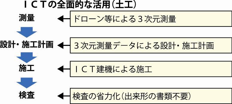 日刊建設工業新聞 » 石井啓一 ...