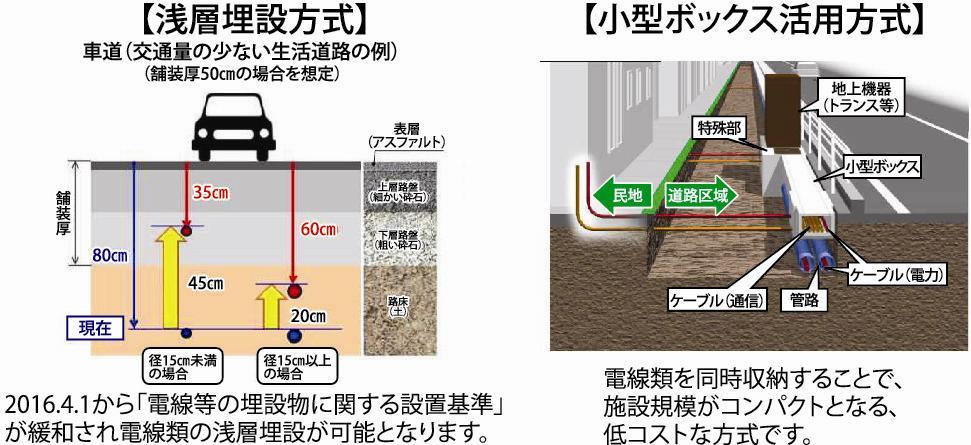 新潟県見附市/電線地中化で低コ...